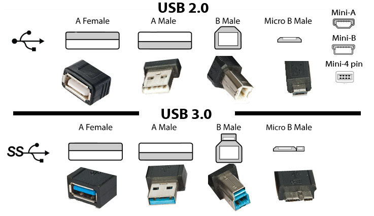 USB 2.0 and 3.0 Ports